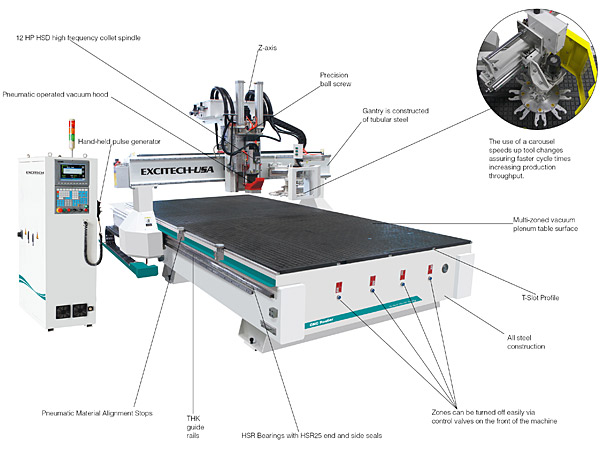 E5 labeled excitech usa e5 cnc router with 8 tool rotary carousel cnc router diagram at bayanpartner.co